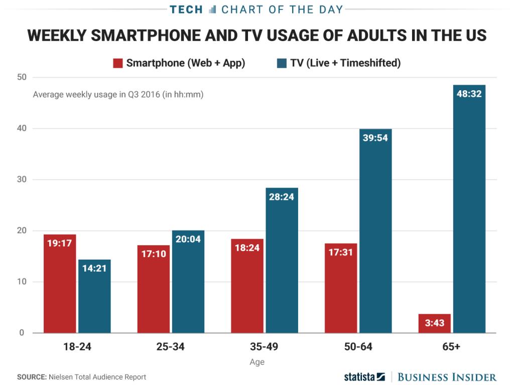 Social Media vs. TV Konsum 2017
