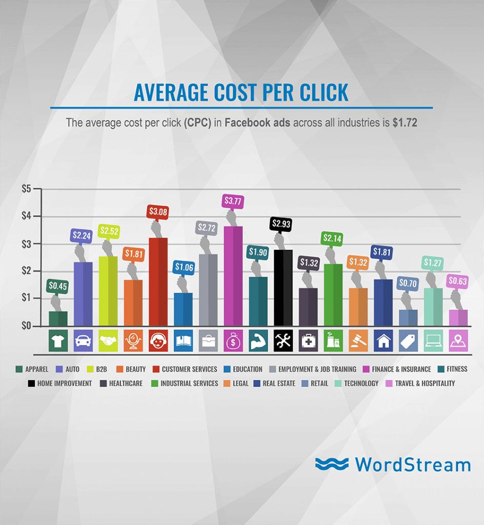 Die durchschnittlichen Clickthrough-Raten von Facebook Ads nach Branchen