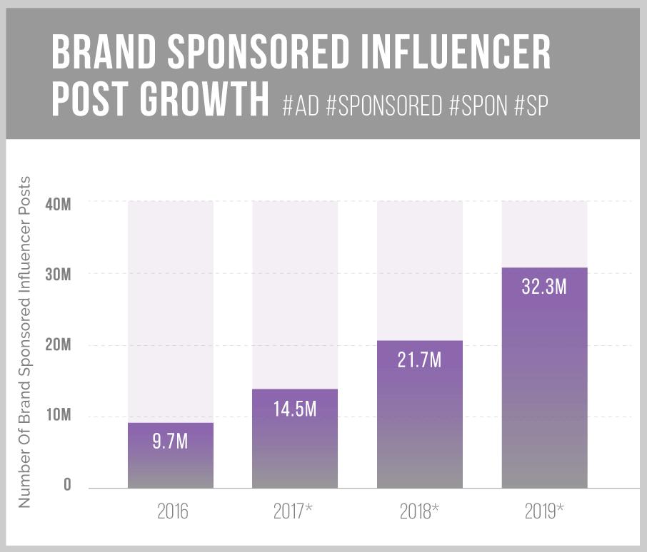 Entwicklung Influencer Marketing auf Instagram bis 2019