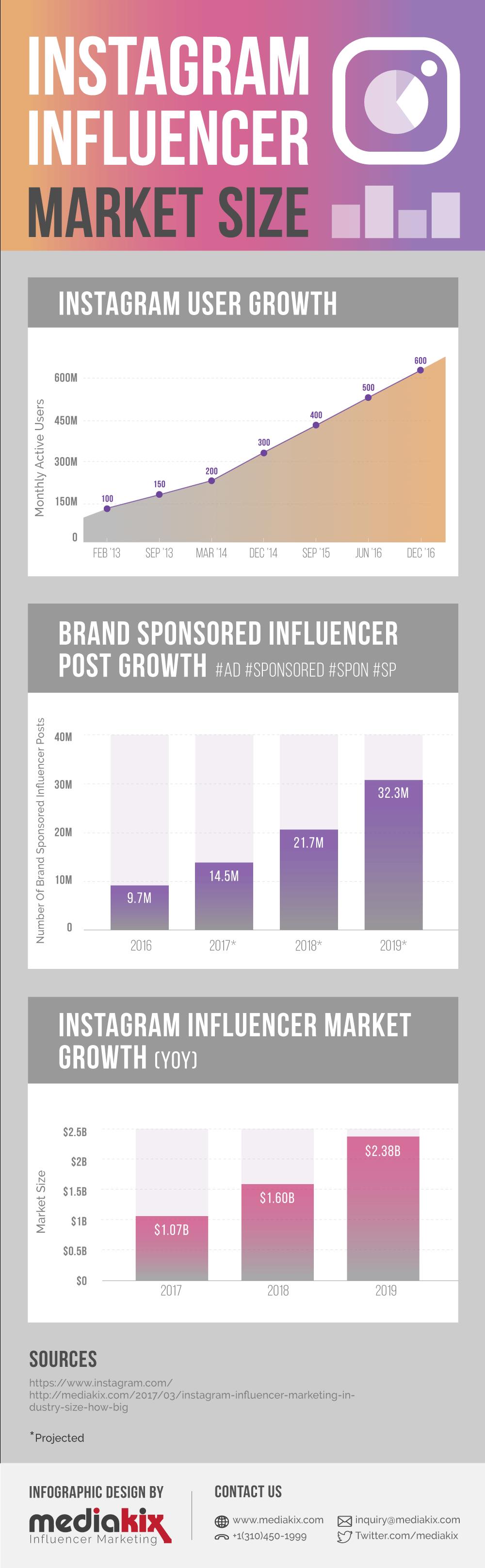 Instagram-Influencer-Marketingbudget-Infografik-Volumen