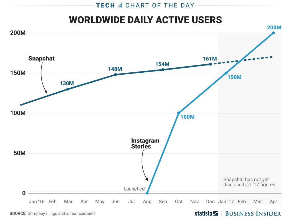 Nutzerzahlen Instagram Stories und Snapchat