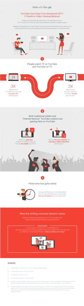 youtube-statistiken-video-wiedergabedauer-verhalten-trends