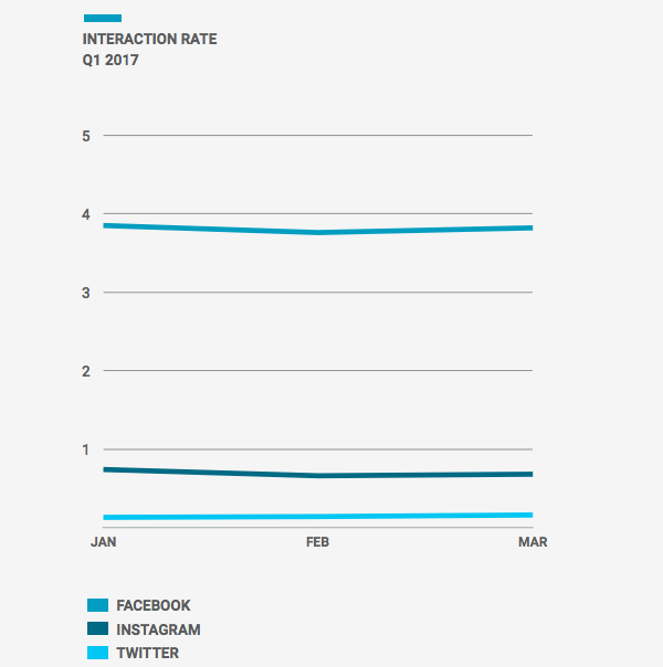 Social Media Interaktionsraten - Instagram mit den meisten Interaktionen