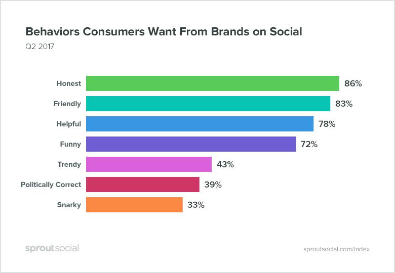 Social Media Marketing Brand Voice und Tonalität von Unternehmen