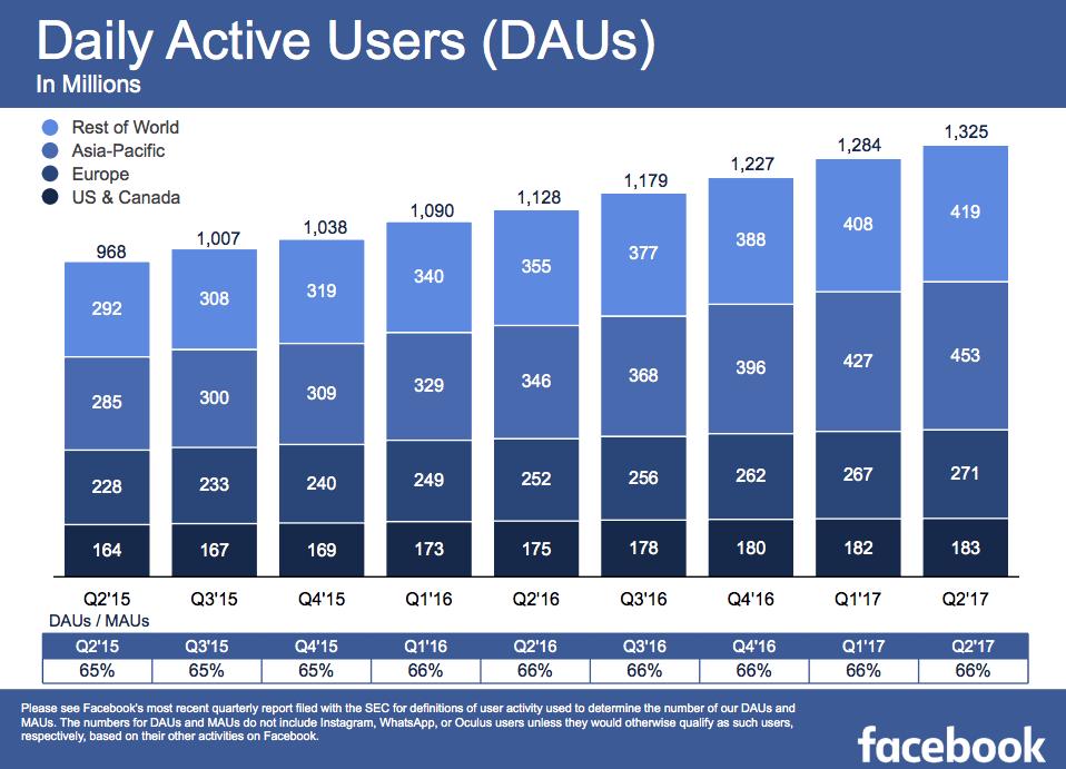 Facebook Nutzerzahlen 2017 Q2 - täglich aktive Nutzer