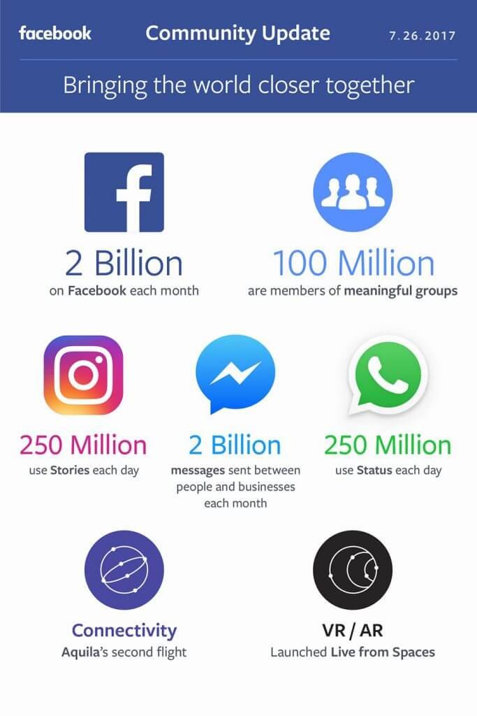 Facebook Statistiken 2017 - Instagram, WhatsApp, Messenger