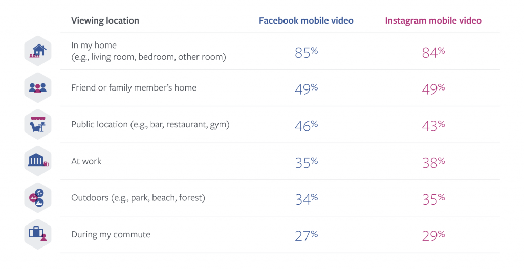 Instagram Videos_Facebook Videos_Nutzung_Statistiken2017