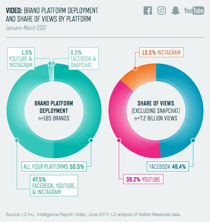 Social Media Video - VIews auf Facebook, Instagram & YouTube Studie