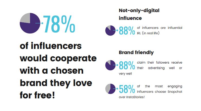 Influencer Marketing Studie 2017 - Motivation für Kooperationen Marken