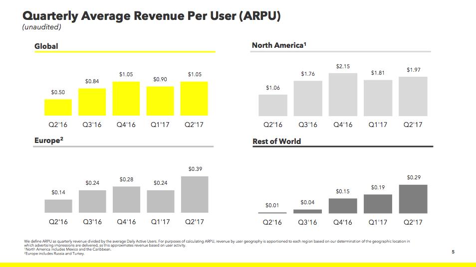 Snapchat Statistiken - Umsatz pro Nutzer