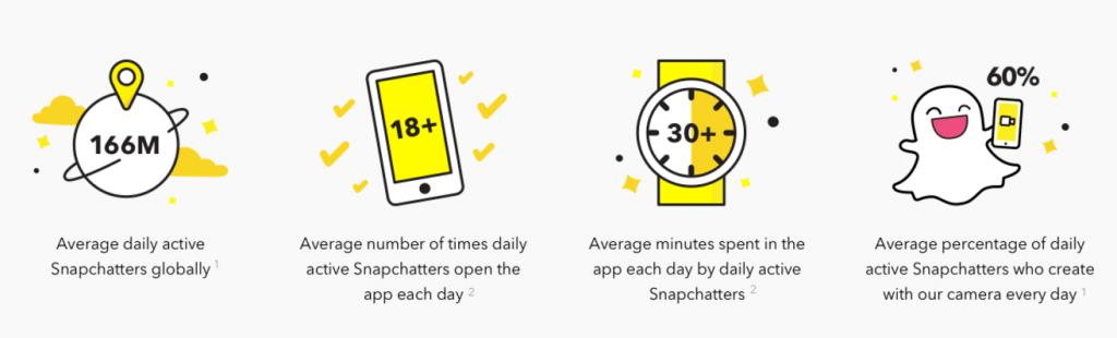 Snapchat Statistiken und offizielle Nutzerzahlen 2017