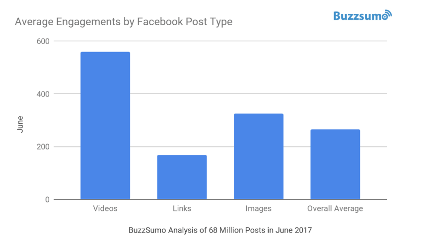 Facebook Post Formate - Beitragsinteraktionen