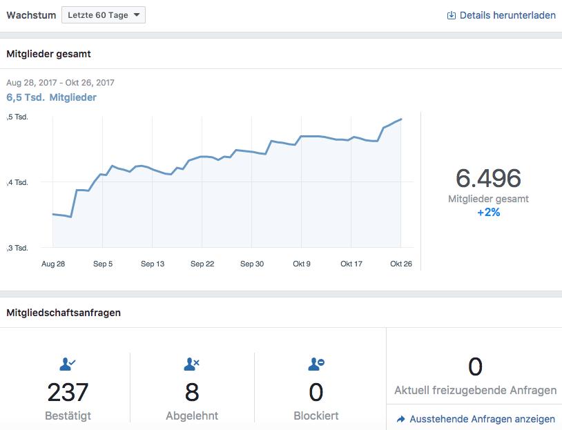Facebook Gruppen Insights - Mitgliederwachstum