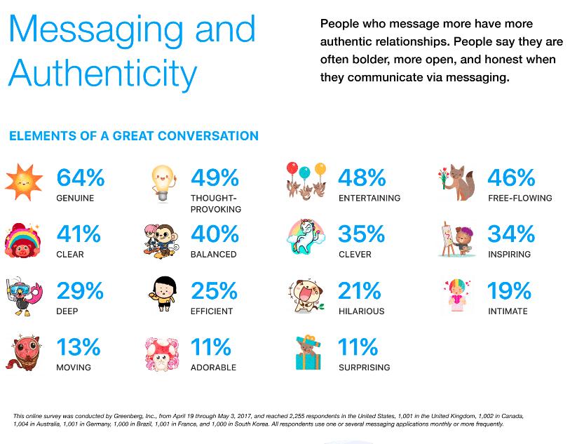 Studie Messenger Apps - Eigentschaften für gute Messenger Nachrichten