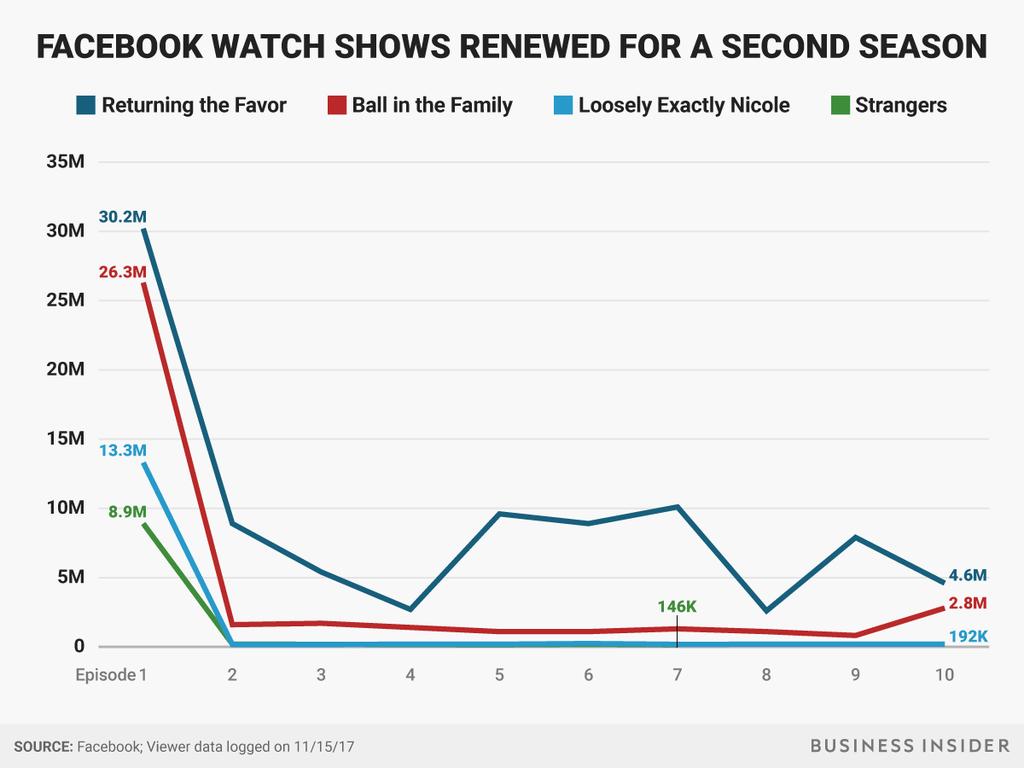 Facebook Watch Statistiken - Entwicklung Videoaufrufe