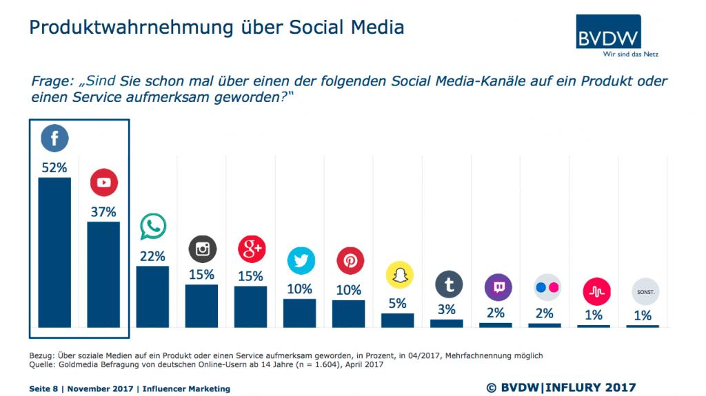Influencer Marketing Studie Deutschland 2017