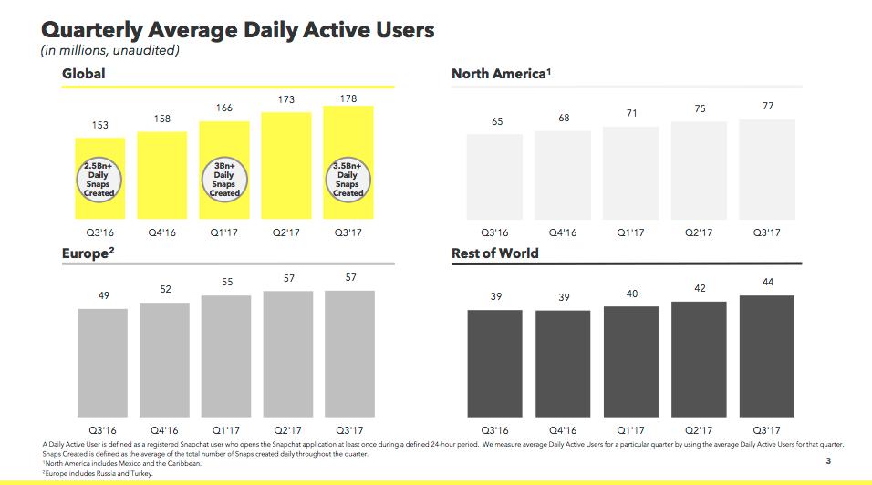 Snapchat Statistiken - Snapchat Nutzer 2017