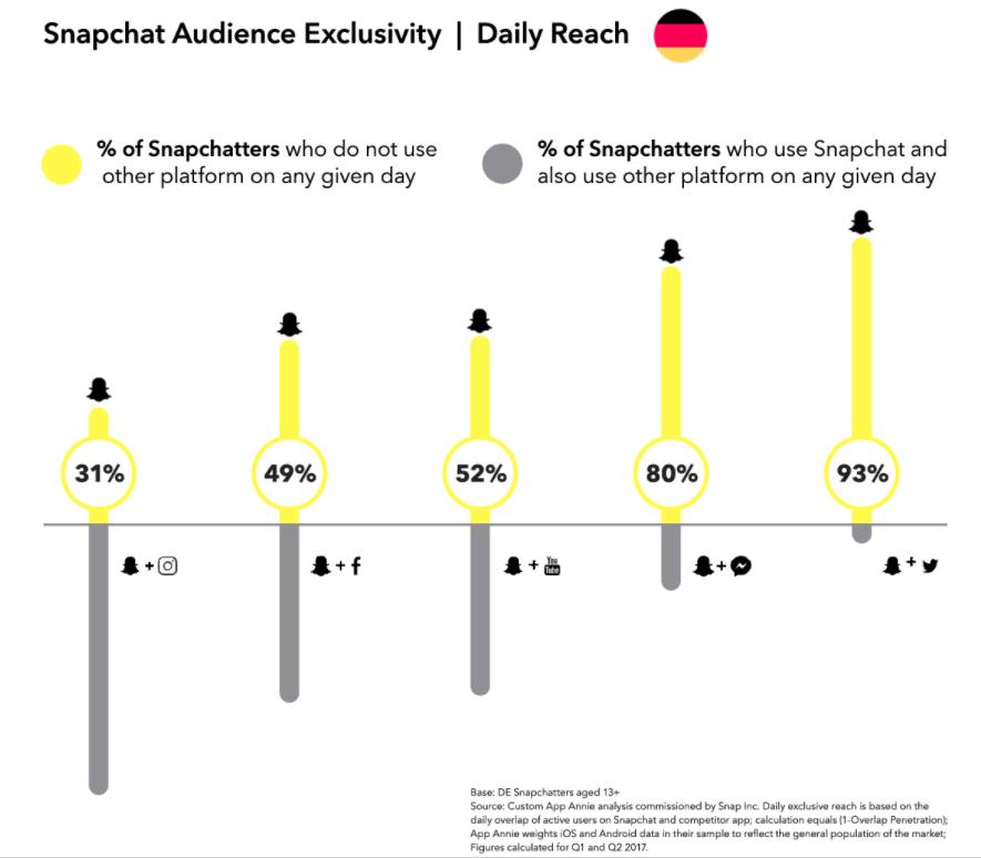 Snapchat Zielgruppe Deutschland - Überschneidungen mit Sozialen Netzwerken