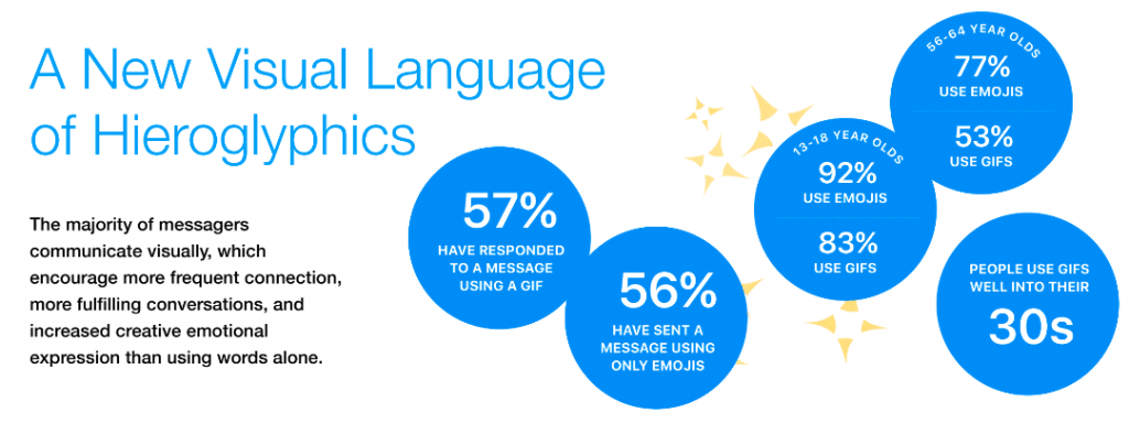 Studie - Nutzung von Messenger Apps und Social Media Gifs