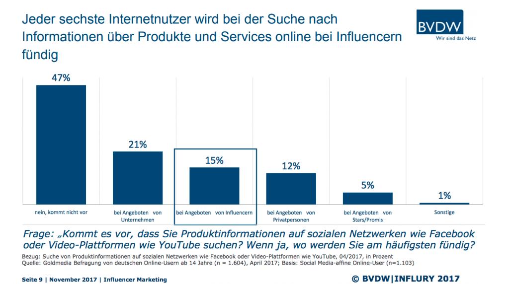 Wirkung Influencer Marketing Studie Deutschland 2017