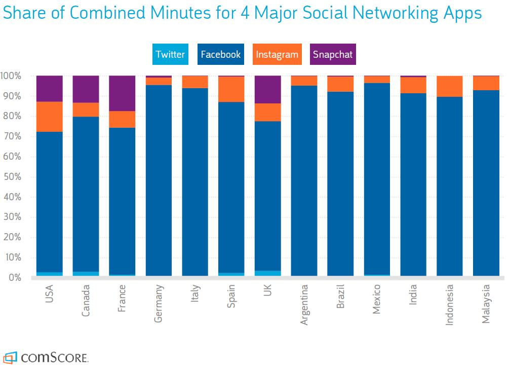 Smartphone Nutzung - Vergleich soziale Netzwerke Verweildauer