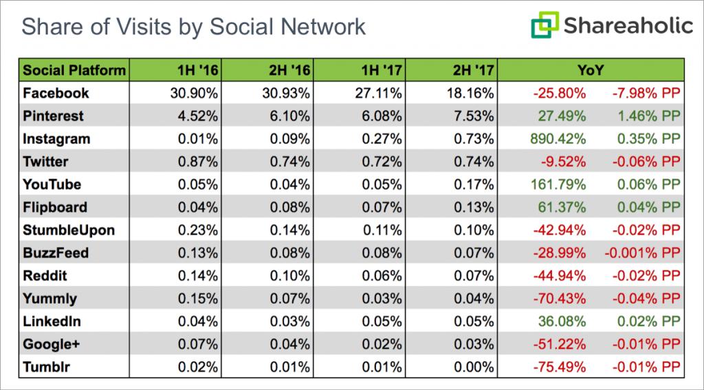 Soziale-Netzwerke-Referral-Traffic-2018