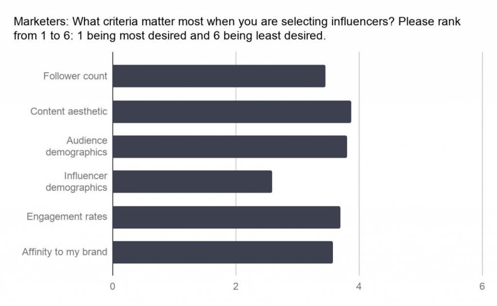 Influencer Marketing 2018 - Kriterien Auswahl Influencer