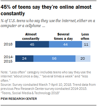 Always_On_Teenager_Digitale_Medien
