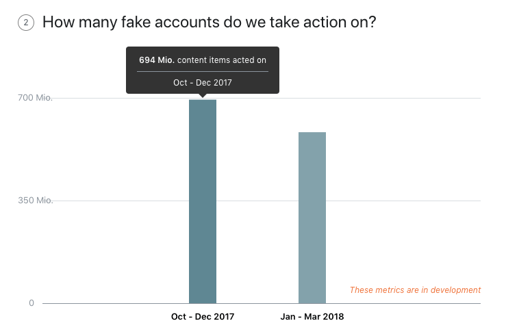 Facebook Fake Accounts - Entwicklung 2017_2018