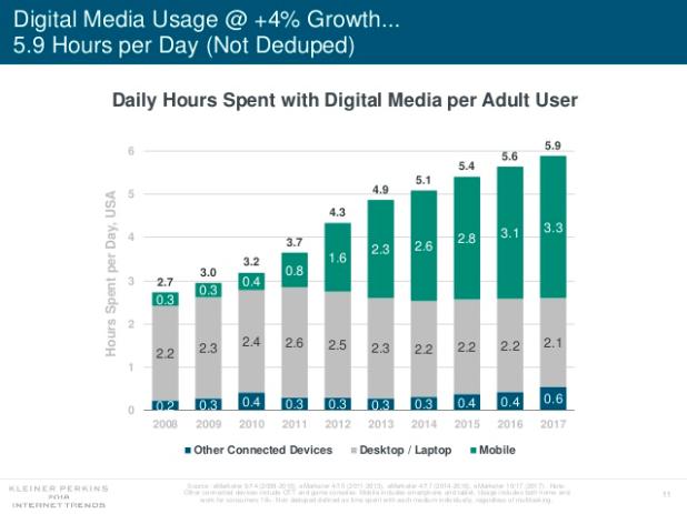 Verweildauer_Smartphone_Desktop_Internet_Trends