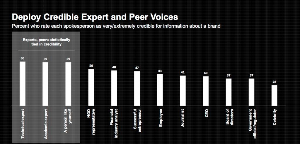 influencer-marketing-experten-prominente