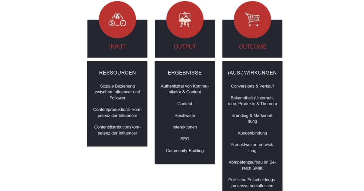 Durchblick im Zieldschungel der Influencer-Kommunikation - Futurebiz.de