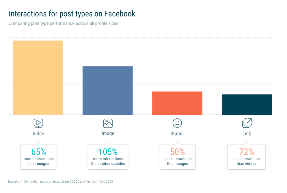 Facebook-Formate-Interaktionen-Videos-2019