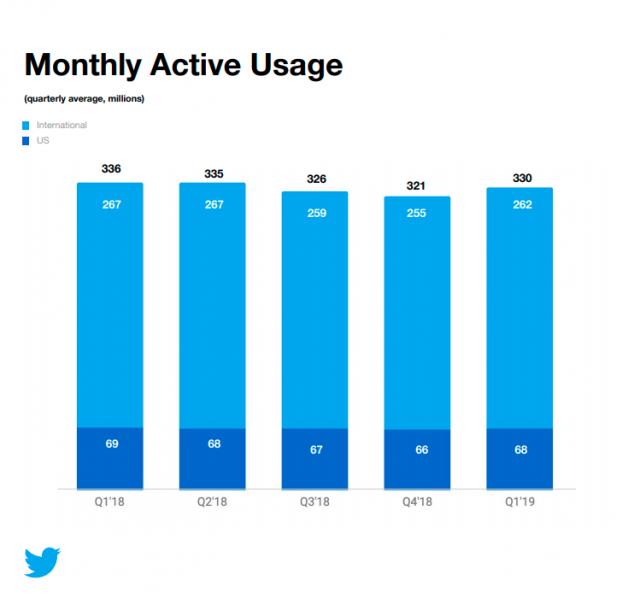 Twitter-Statistiken-Nutzerzahlen-Entwicklung-2019