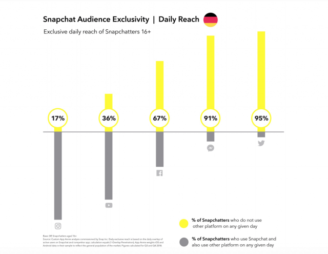 Snapchat-Nutzung-Zielgruppen-soziale-netzwerke