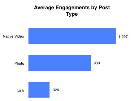 Facebook-Formate-durchschnitt-interaktionen-2019