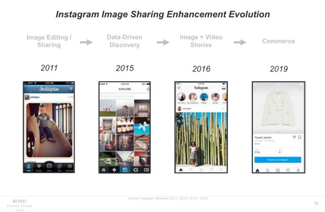 Instagram-Entwicklung-kanal-formate