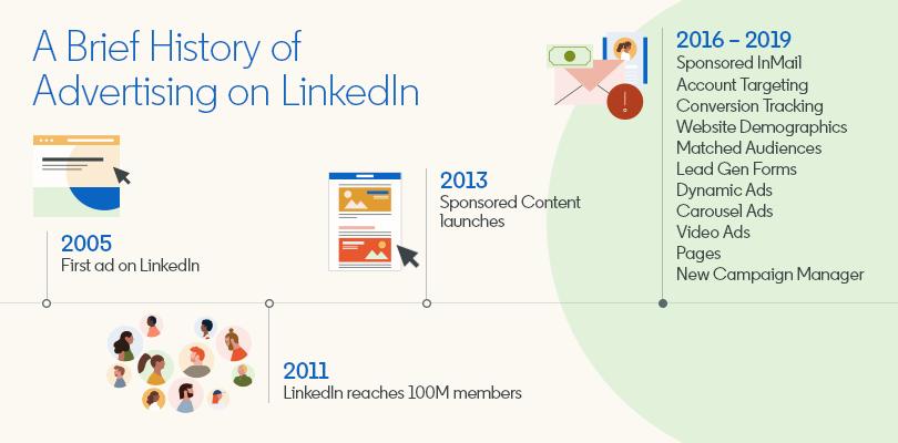 LinkedIn-Anzeigen-Entwicklung-Optionen
