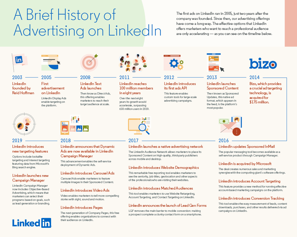LinkedIn-Anzeigen-Übersicht-2019-Infografik
