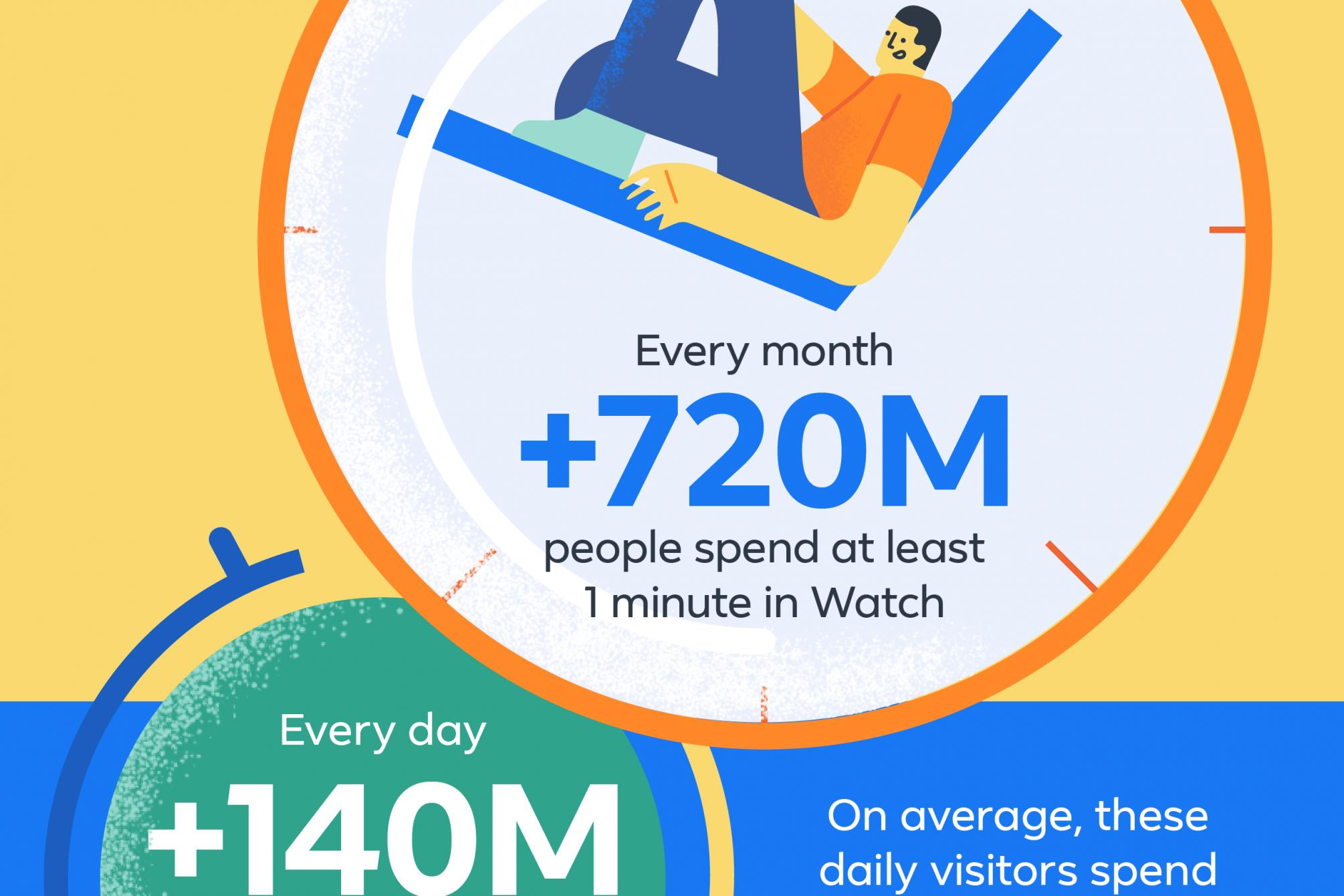 Statistiken-Facebook-Watch
