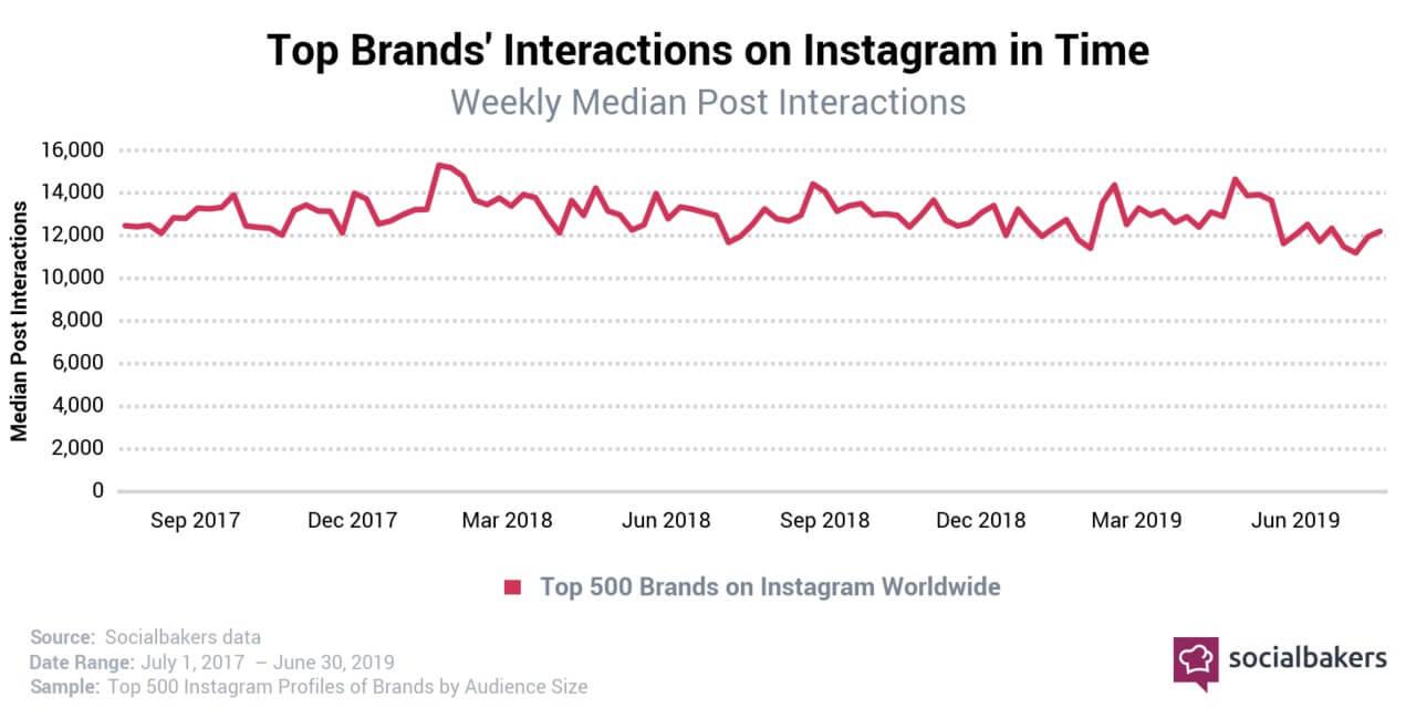 Instagram-Entwicklung-interaktionen-Größe-Unternehmen-2