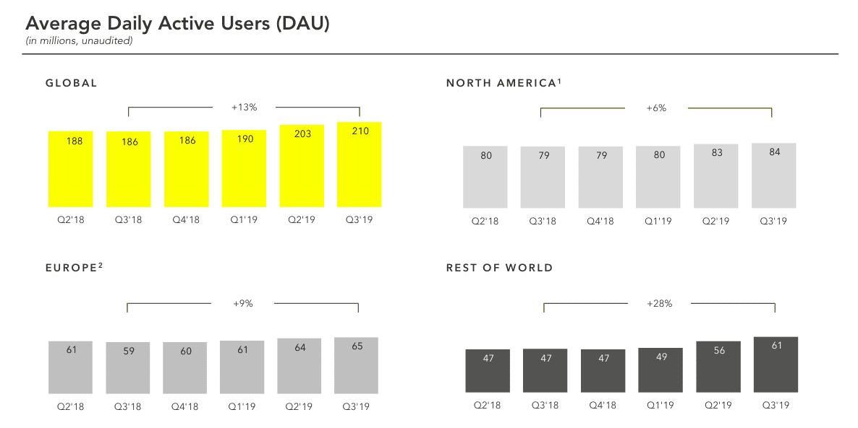 Snapchat-Statistiken-2019-Nutzerzahlen