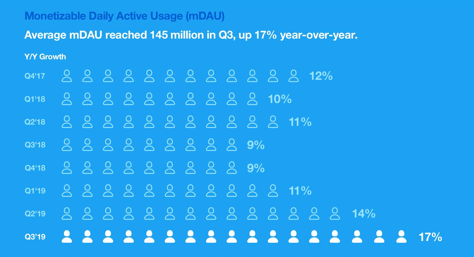 Twitter-Statistiken-2019-Nutzerzahlen