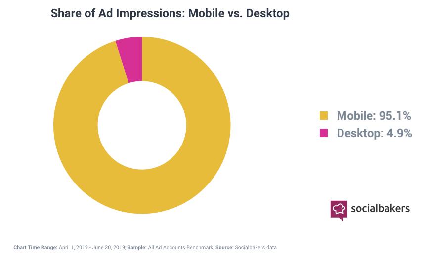 Social-Media-Anzeigen-Impressions-Verteilung-2019-mobil