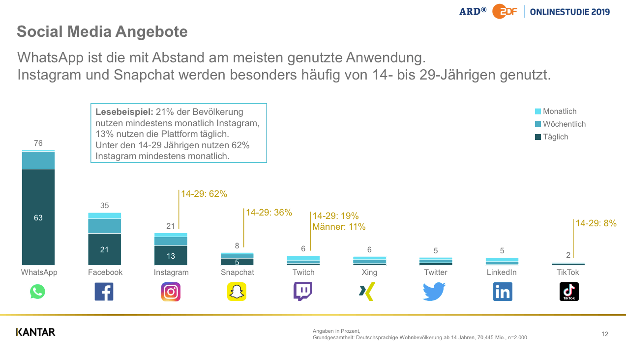 Social-Media-Nutzung-Deutschland-WhatsApp-Facebook-Instagram