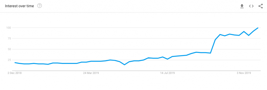 Tik-Tok-marketing-Hype-Google-Trends