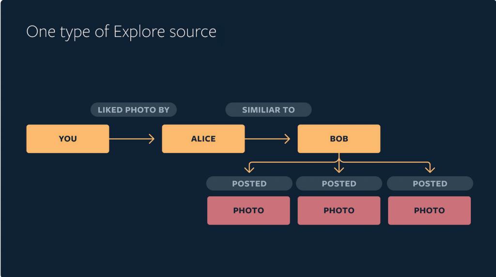 Instagram Explore-Funktionsweise-Inhalte