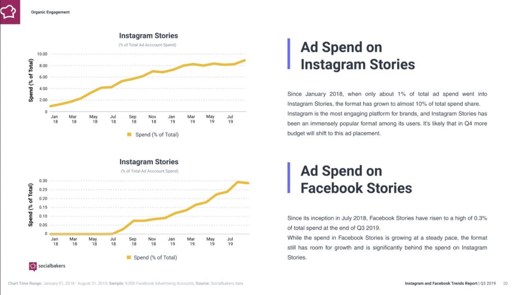 Instagram-Trends-2020-Instagram-Story-Anzeigen