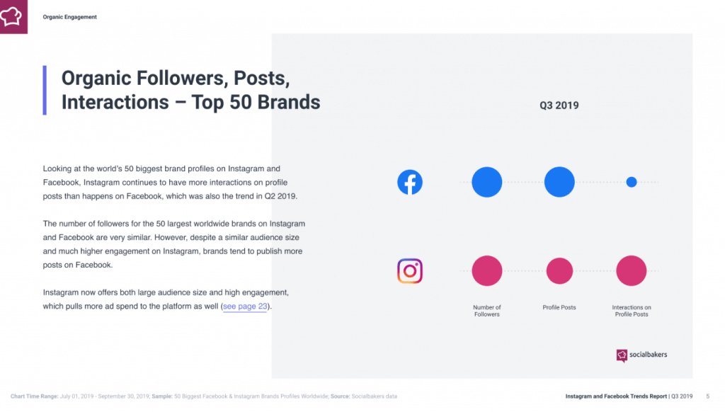 Instagram-Trends-2020-organische-follower