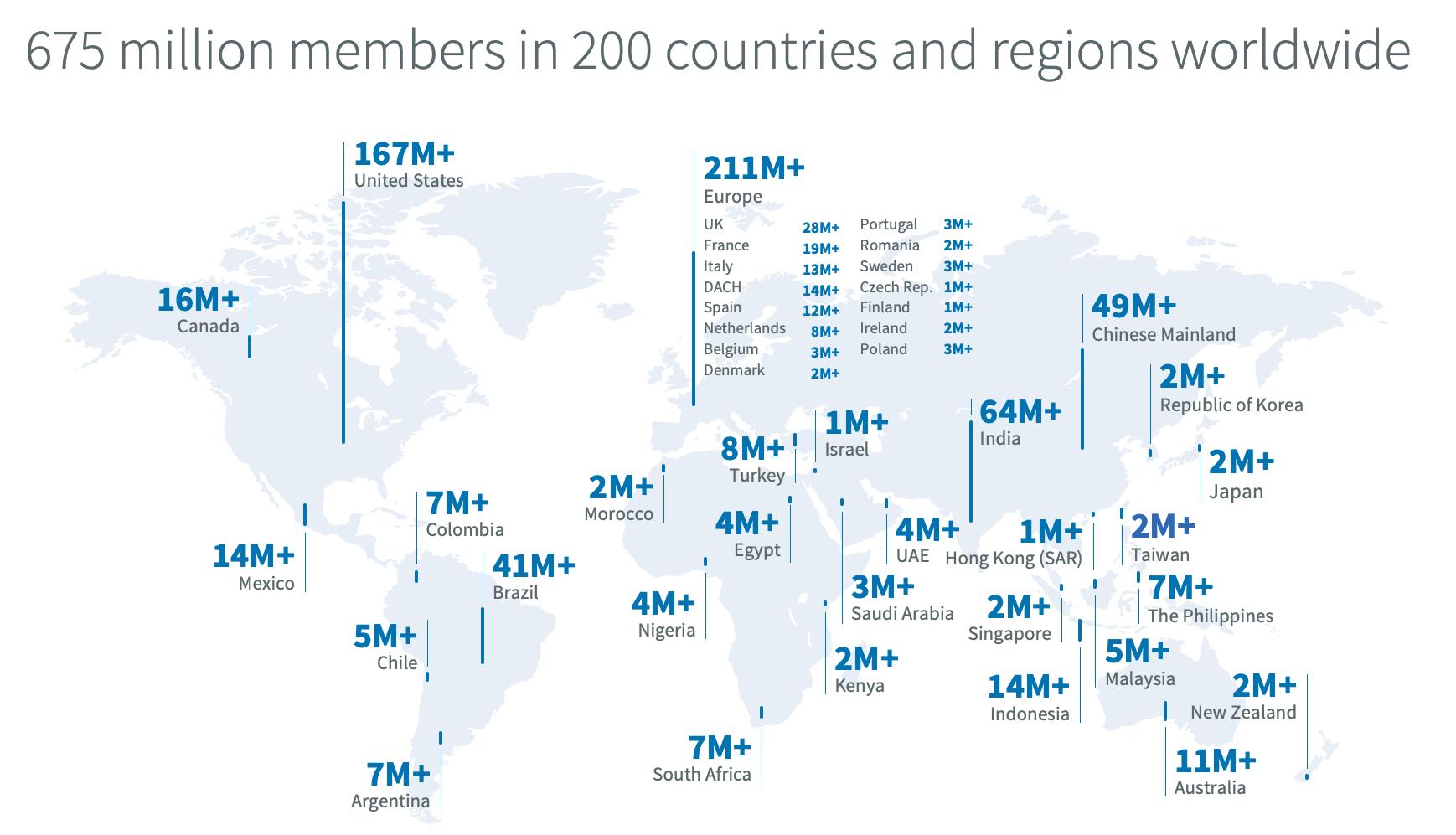 LinkedIn-Statistiken-Nutzerzahlen-2020